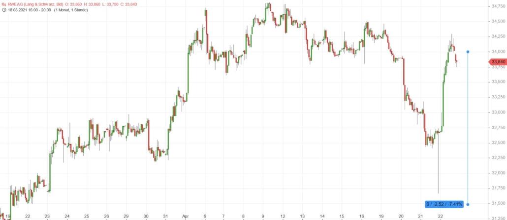 RWE Chart stündlich