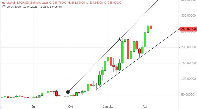 Litecoin Trading Chart LTC/USD
